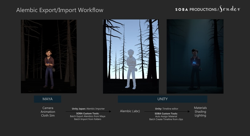 Soba's Alembic workflow from Maya to Unity